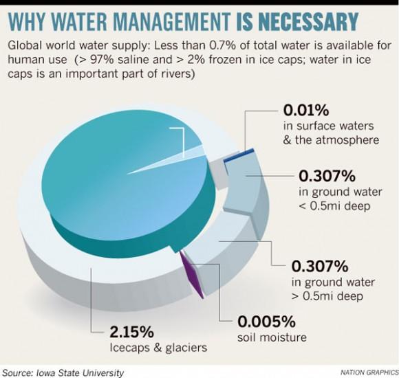 Water Management - Iowa State University
